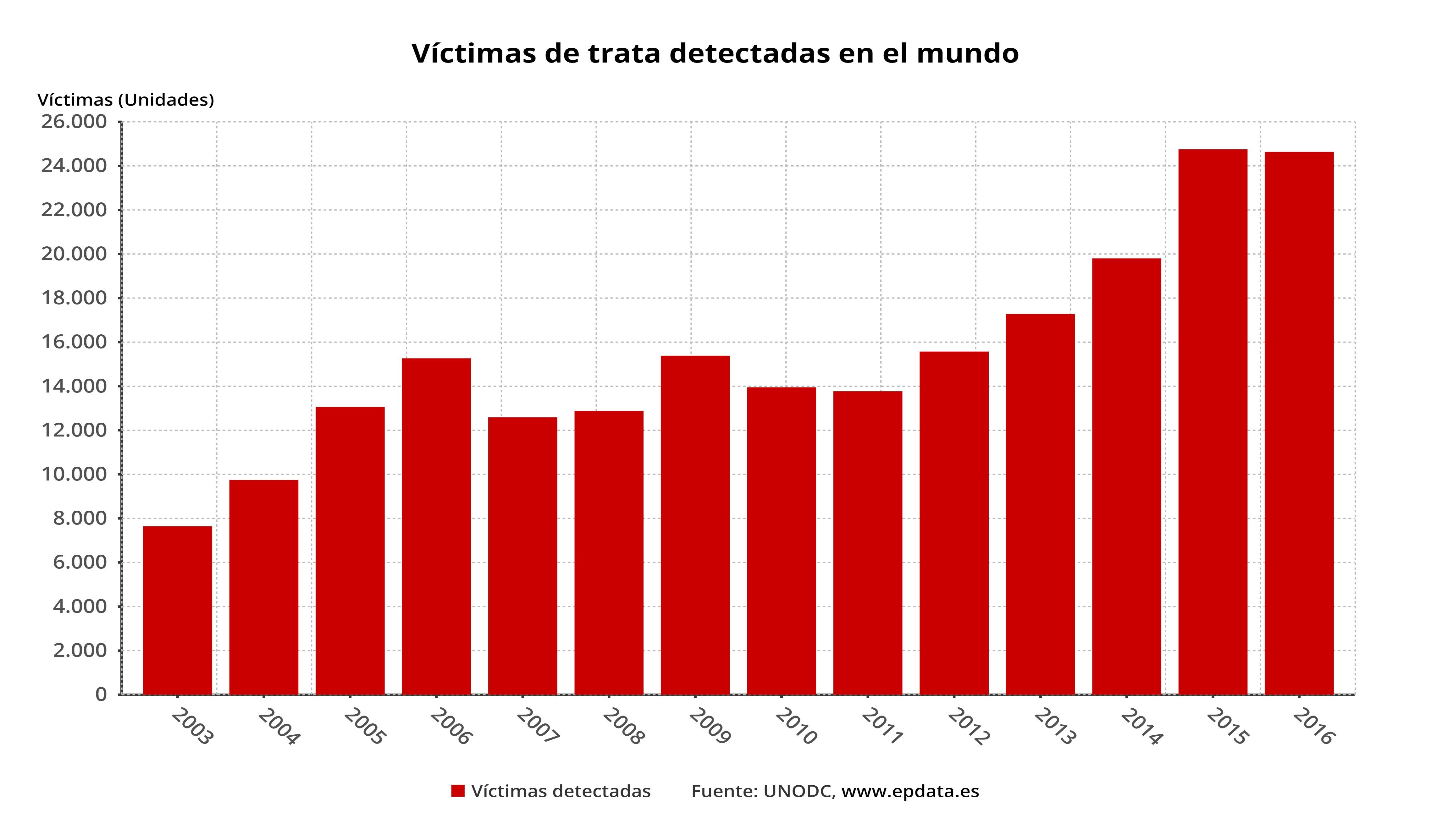 La trata de personas en el mundo, en datos y gráficos