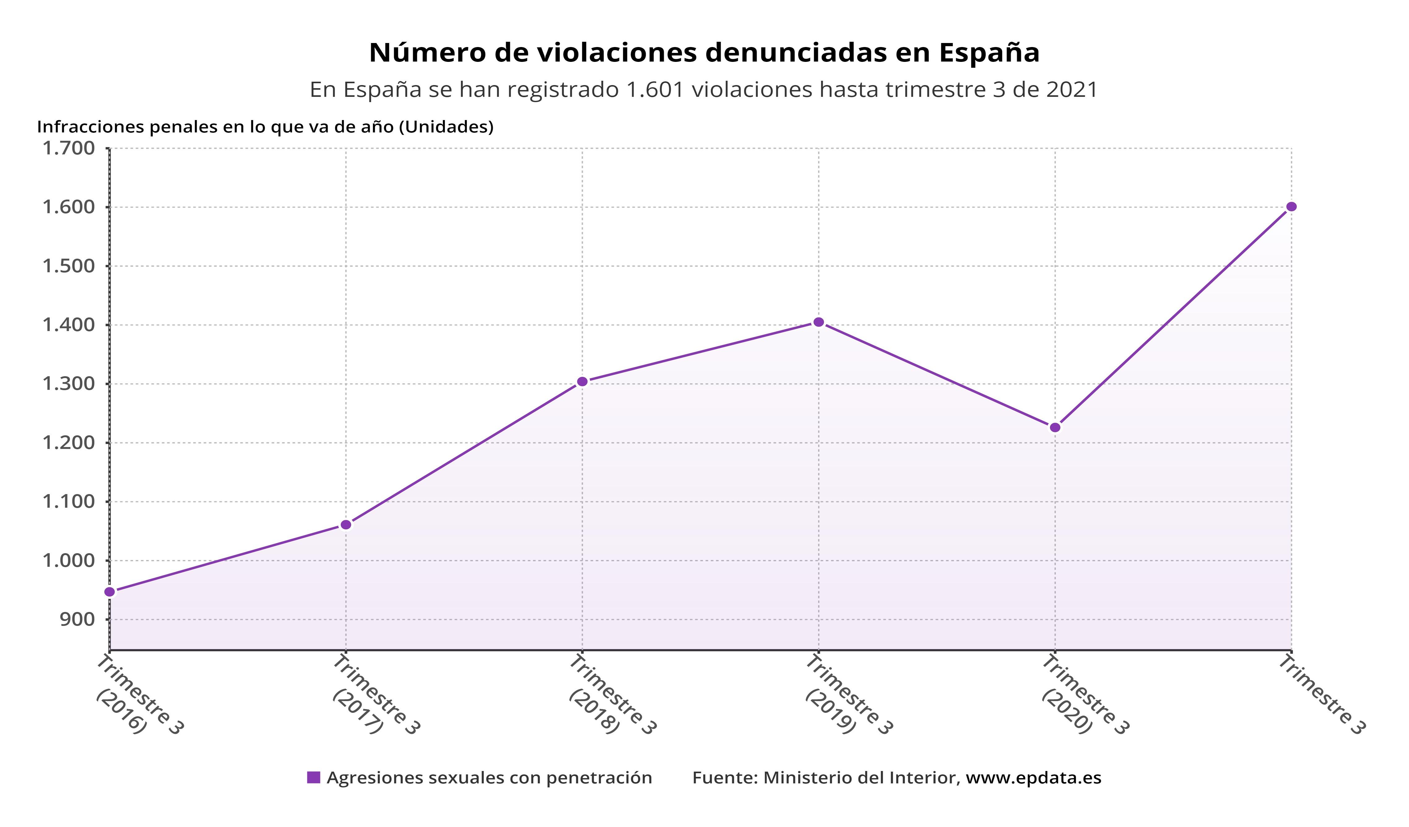 España - Número de violaciones denunciadas en España